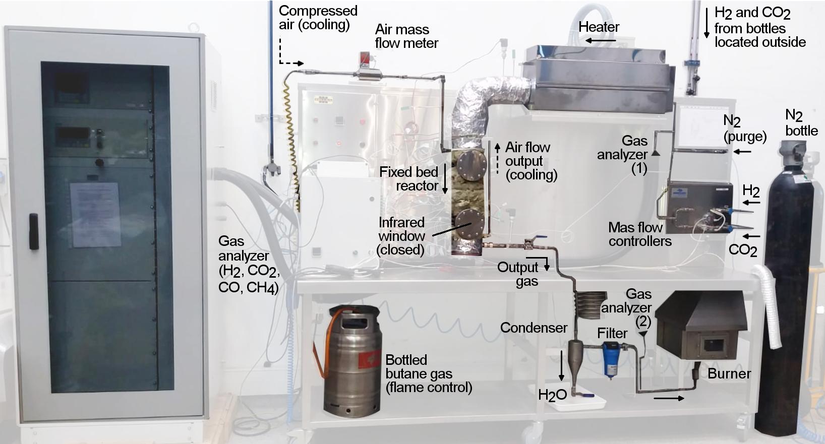 Experimental methanation plant (single tube reactor)